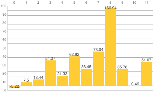 NY金・プラチナ・銀と原油、為替、主要株価指数の騰落率比較チャート:2017年から2021年6月24日までの騰落率